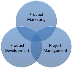 Product-Marketing-Map1