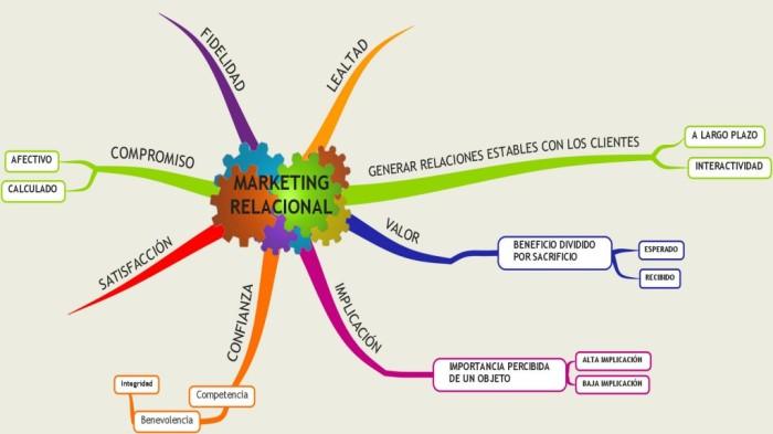 Mapa-MKT-Relacional2-1024x576
